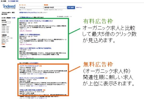 スポンサー求人広告とオーガニック求人広告